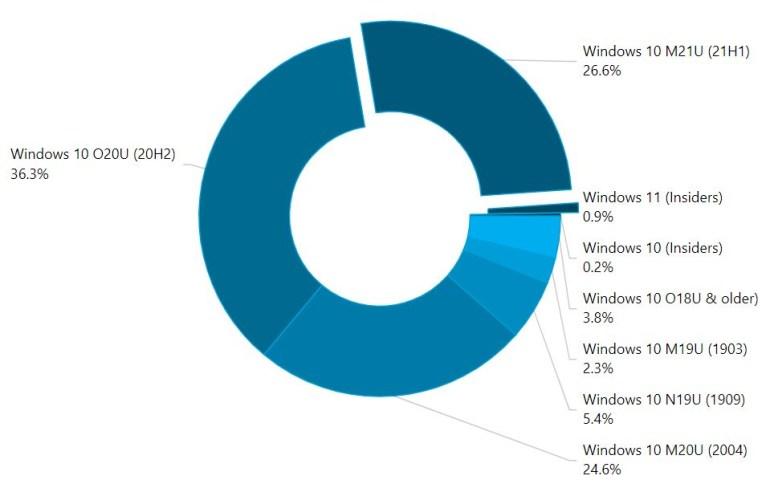 Windows 11 уже установлена на 1% ПК