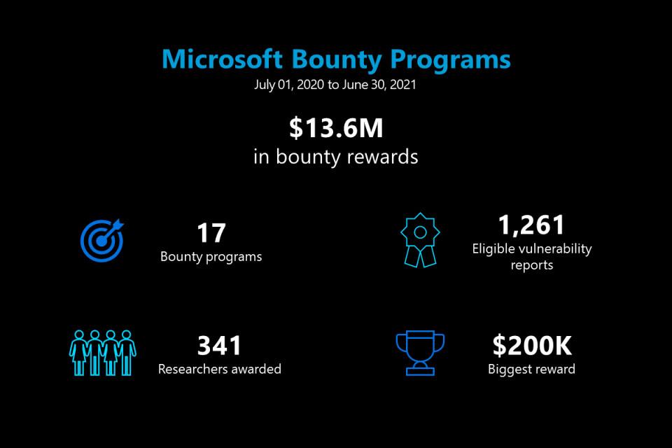 Microsoft выплатила $13,6 млн исследователям по кибербезопасности в рамках программ Bug Bounty за прошедший год - ITC.ua