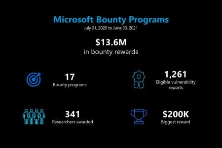 Microsoft выплатила $13,6 млн исследователям по кибербезопасности в рамках программ Bug Bounty за прошедший год