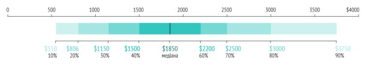 DOU.UA: Які зарплати отримують українські IT-тестувальники влітку 2021 року