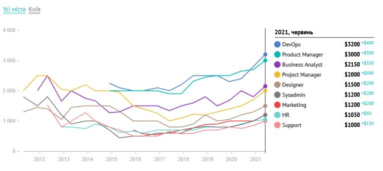 DOU.UA: Які зарплати отримують українські PM, HR, DevOps, Data Science та інші ІТ-спеціалісти влітку 2021 року