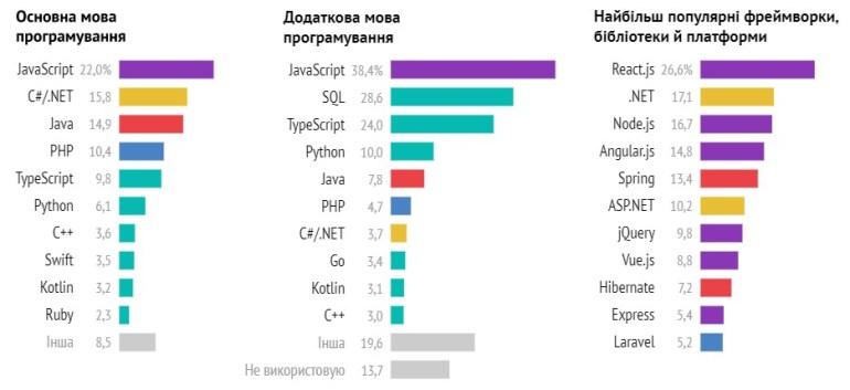 DOU.UA: Які зарплати отримують українські IT-розробники влітку 2021 року з врахуванням різних особливостей