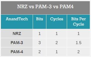 Intel случайно раскрыла данные о Thunderbolt 5 (скорость 80 Гбит/с и модуляция PAM-3), но затем удалила публикацию