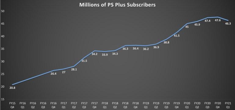 Sony отчиталась о рекордном первом финансовом квартале — выручка PlayStation оказалась максимальной среди всех платформодержателей