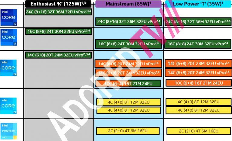 Процессоры Intel Raptor Lake-S получат от 2 до 24 вычислительных ядер, увеличенный кэш L2 и повышенные частоты