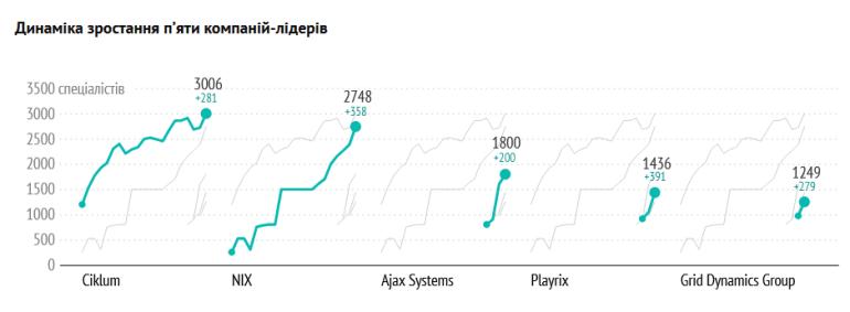Рейтинг «Топ-50 ІТ-компаній України» (літо 2021): 86 тисяч IT-спеціалістів, майже 10 тис. нових (+12%), перша компанія на 11 тис. фахівців та ін.