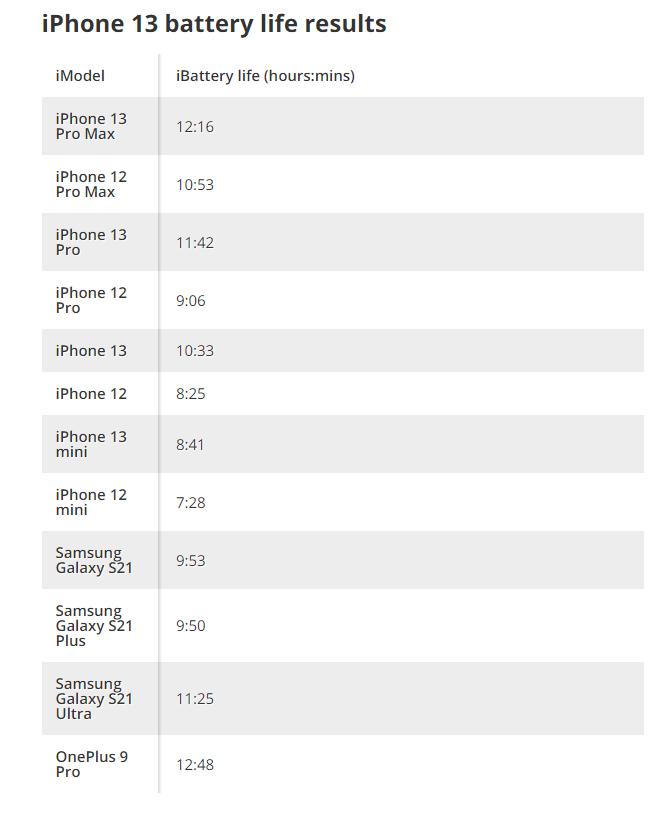 Apple не обманула насчет автономности iPhone 13 — модель Pro Max в смешанном тесте продержалась почти 10 часов