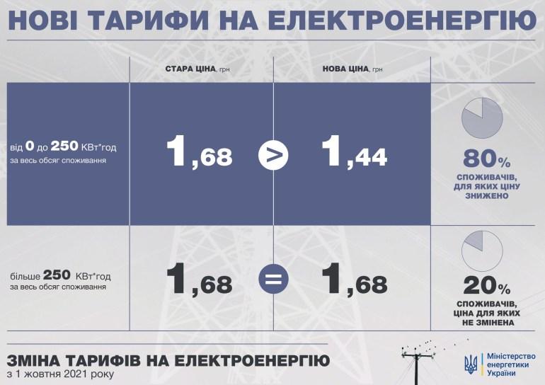 З 1 жовтня знижується ціна на електроенергію для населення — з 1,68 грн до 1,44 грн за кВт⋅год (до 250 кВт⋅год)