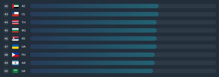 Україна піднялась на 18 позицій у світовому рейтингу Цифрової якості життя DQL — та зайняла 28 місце в індексі доступності інтернету