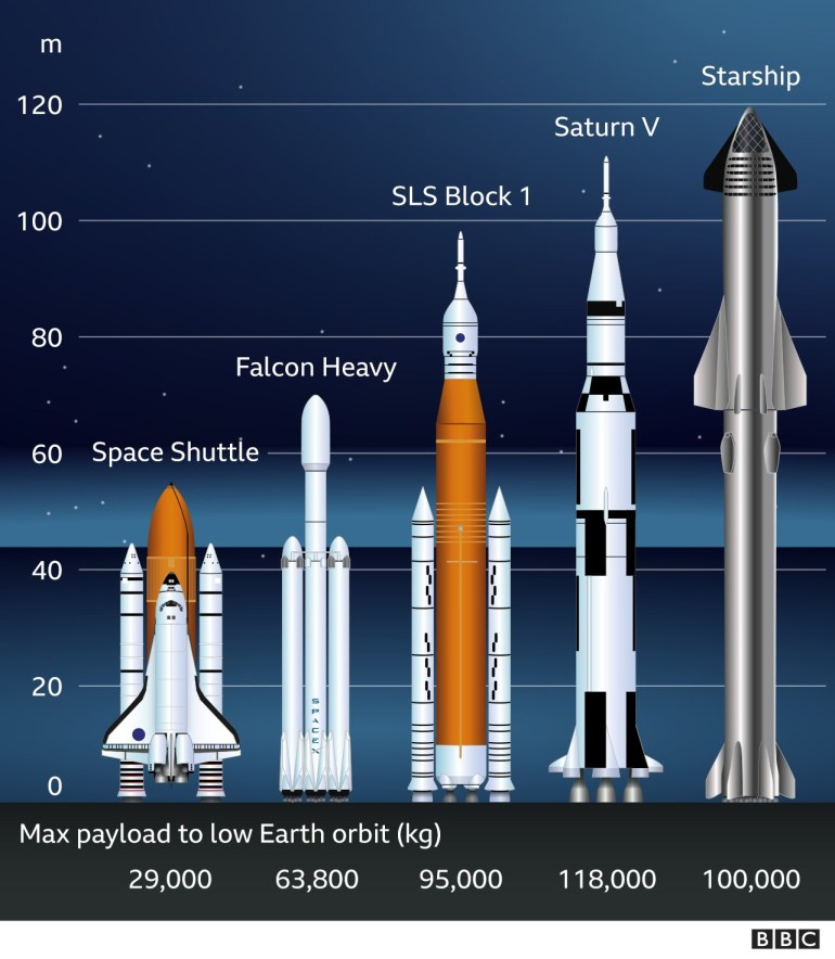Все ракеты прошлого и настоящего — сравнение размеров в одной картинке