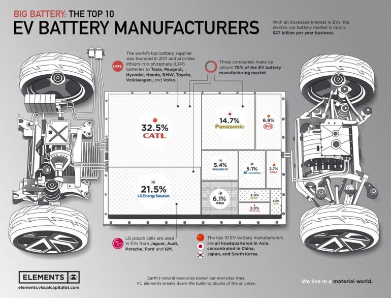Топ-10 крупнейших производителей аккумуляторов для электромобилей — почти 70% рынка контролируют CATL, LG Energy и Panasonic [Инфографика]