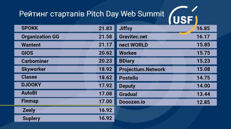 """УФС вперше вручив """"інноваційні ваучери"""", їх отримали десять стартапів-переможців для участі у Web Summit 2021"""