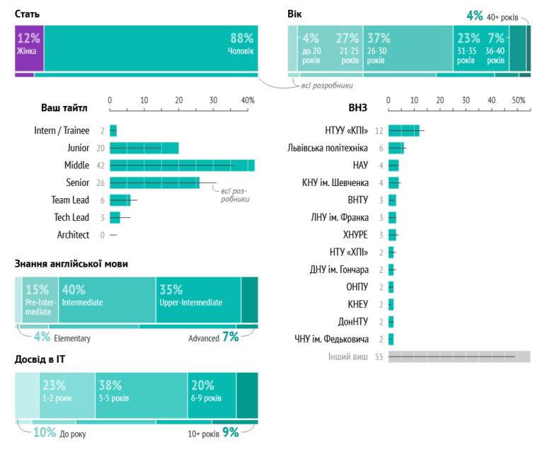 Українські Front-end Developer-и: якою мовою пишуть, які фреймворки використовують та скільки заробляють