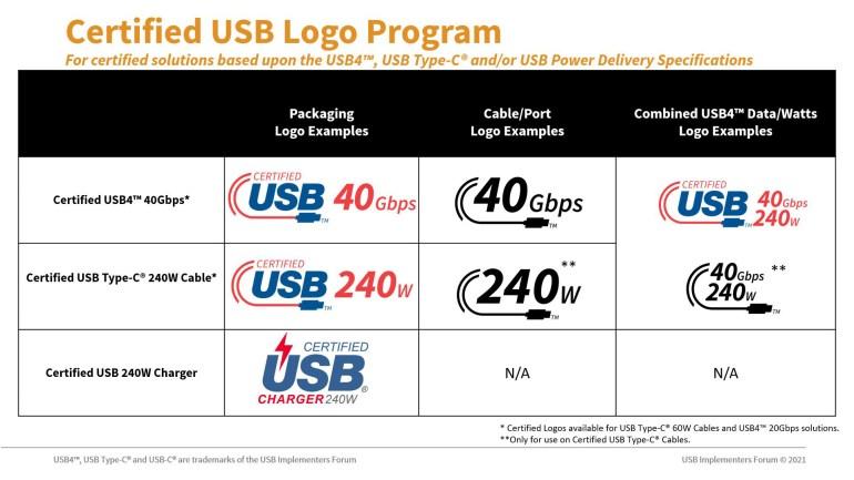 USB-IF представила новые логотипы кабелей USB Type-C, соответствующих спецификации USB PD 3.1 с поддержкой мощности 240 Вт