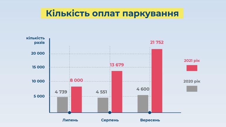 """Операція """"Конус"""": Київ починає очищення міста від самовільно захоплених паркомісць, бронювання машиномісця на онлайн-аукціоні буде коштувати від 8599 грн/міс у центрі"""