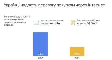 Дослідження Google Smart Shopper 2021: Як змінилися купівельні звички і рішення щодо покупок українських споживачів під час COVID-19