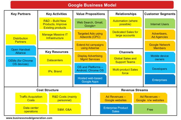 Google Business Model Elements