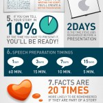 10 Presentation Facts