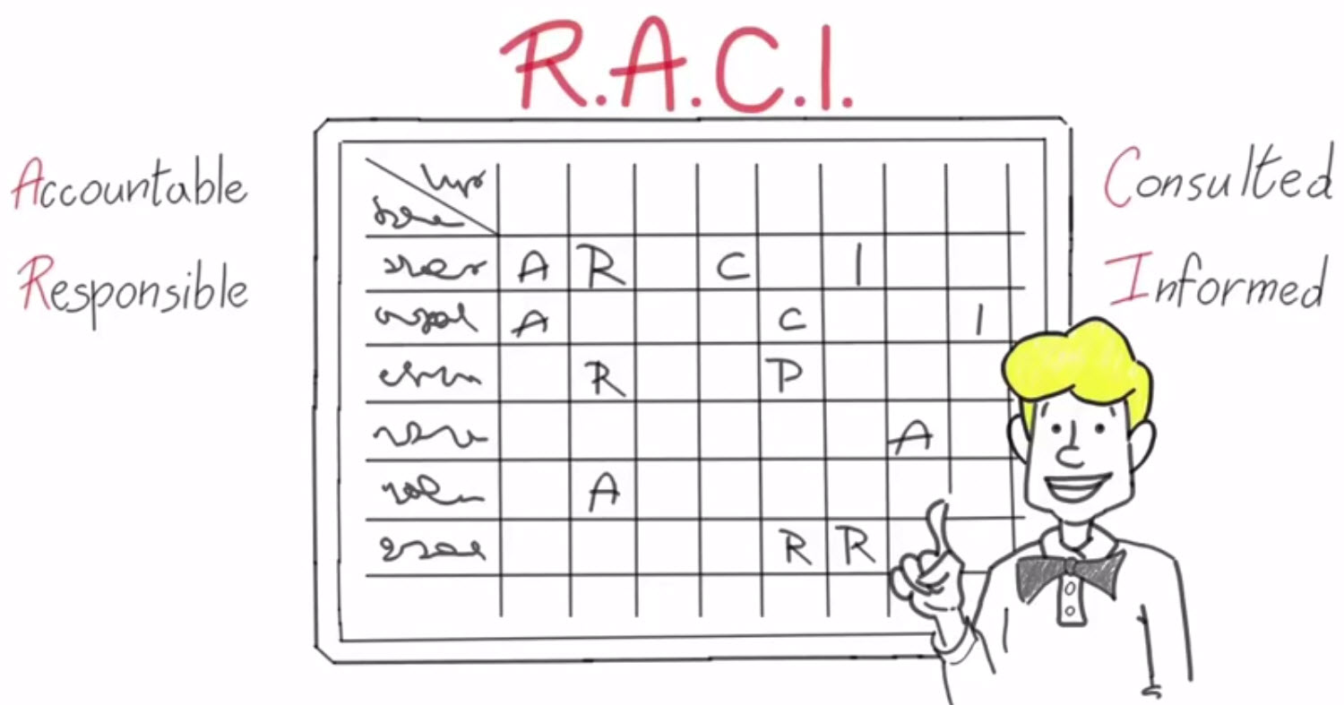How to use raci matrix effectively it consultancy body of definition a raci matrix also known as responsibility assignment matrix ram describes the participation by various roles in completing tasks or ccuart Gallery