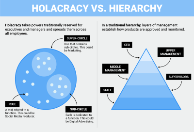 Holacracy vs. Hierarchy