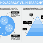 Modern Management: Holacracy vs Hierarchy Organization Structure
