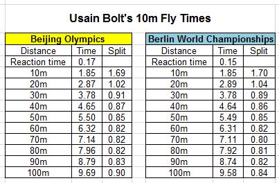 Bolt 100 Splits