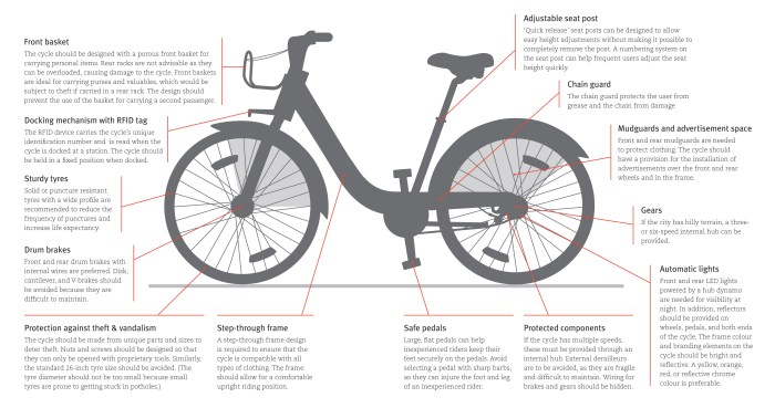 Public cycle sharing cyle parts