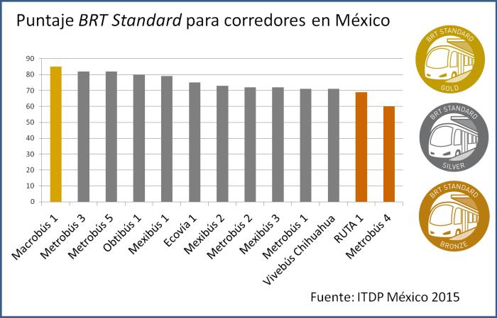 Puntaje tabla BRT Standard