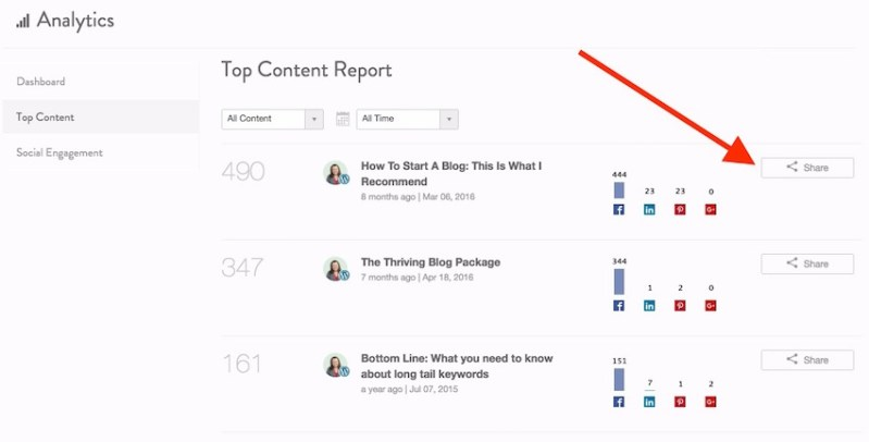 How to use CoSchedule Top Posts