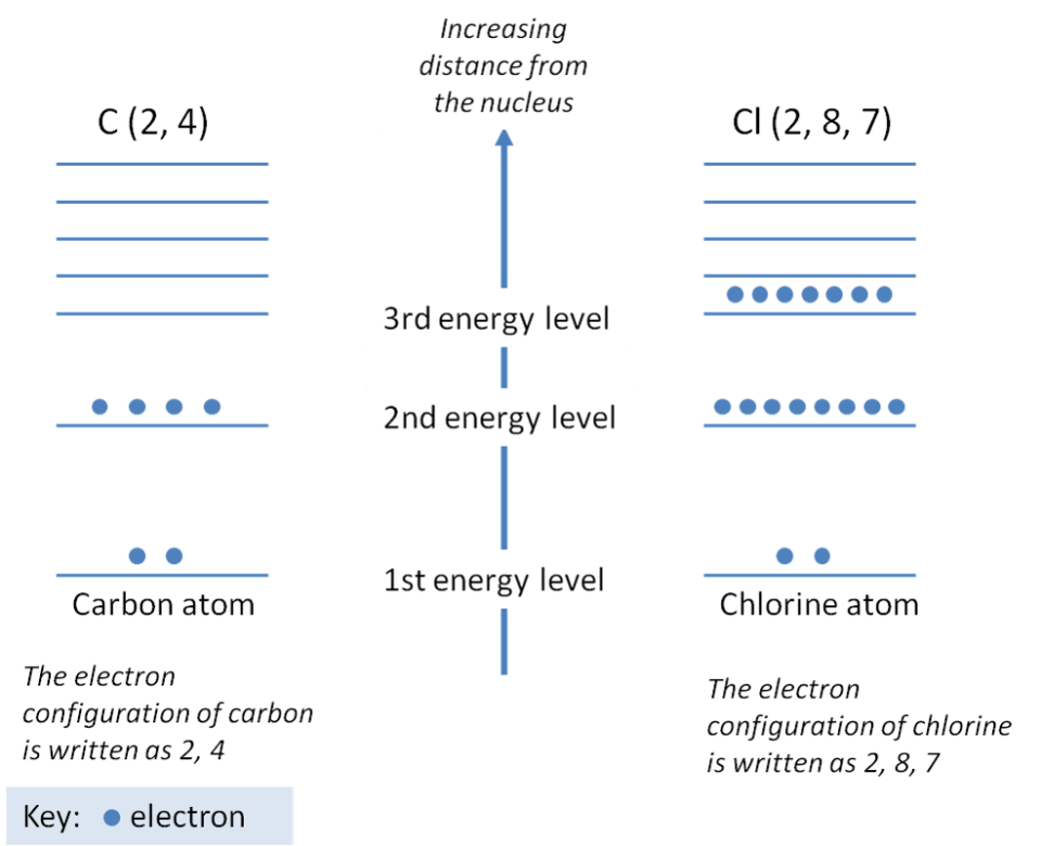 increasing distance from the nucleus, the electron configuration of carbon is written as 2, 4, the electron configuration of chlorine is written as 2,8,7, electron configuration, electron configuration chart, electron configuration periodic table, electron configuration argon, electron configuration for oxygen, electron configuration of oxygen, electron configuration of sulfur, electron configuration of chlorine, electron configuration chlorine, electron configuration sodium, electron configuration for sulfur, electron configuration for chlorine, electron configuration of nitrogen, electron configuration ground state, electron configuration for calcium, electron configuration of calcium, electron configuration carbon, electron configuration nitrogen, electron configuration of sodium, electron configuration for sodium, electron configuration calcium, electron configuration for nitrogen, electron configuration sulfur,electron configuration neon, electron configuration for aluminum, electron configuration of potassium, electron configuration phosphorus, electron configuration for phosphorus, electron configuration of magnesium, electron configuration for magnesium