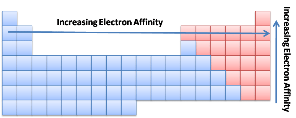 Increasing Electron Affinity