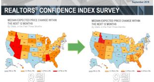 [부동산] 리얼터 인덱스로 보는 9월의 미국 부동산 현황