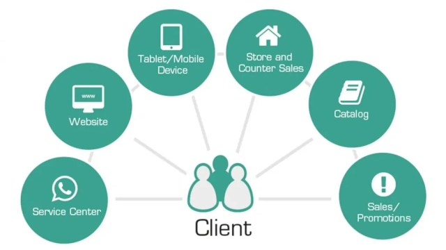 your client in retail