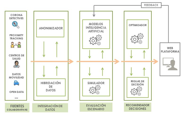 COVID19 Plataforma de datos
