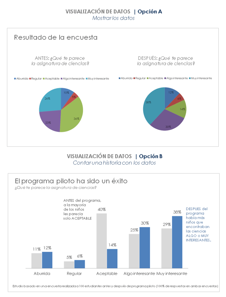 Visualización de datos. Storytelling con datos