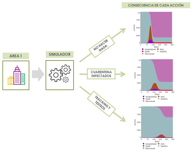 plataforma de apoyo a la decision covid19 - evaluacion y simulador escenarios
