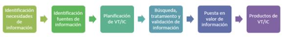 vigilancia tecnologica desarrollo e innovacion