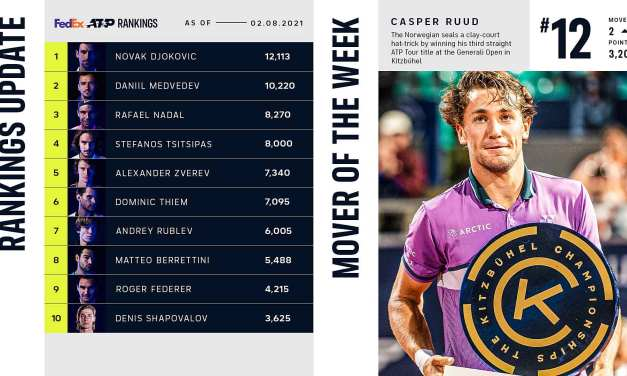 Ruud Up To Career-High No. 12, Mover Of Week