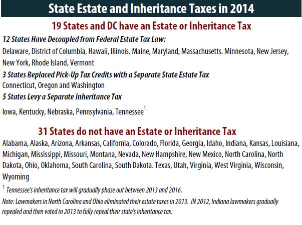 Estate Tax Inheritance Tax