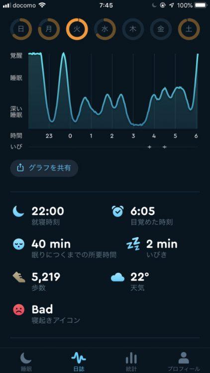 直近のSleep Cycleでの睡眠記録