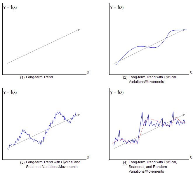 Component of Time Series Data | Types of Variation