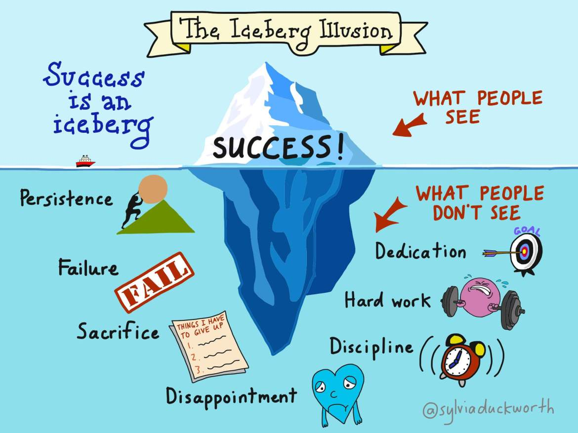 Image result for success iceberg