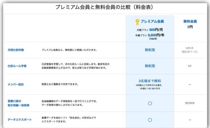 150131 mf cloud account info 1
