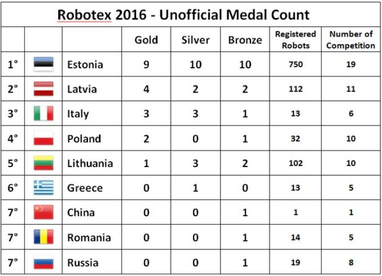robotex2016-01