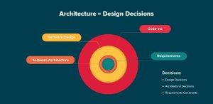 Architecture en tant qu'élément de culture IT
