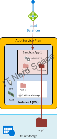 azure-app-service-plan-1app1instance