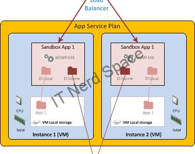 Azure App Service Architecture (2)