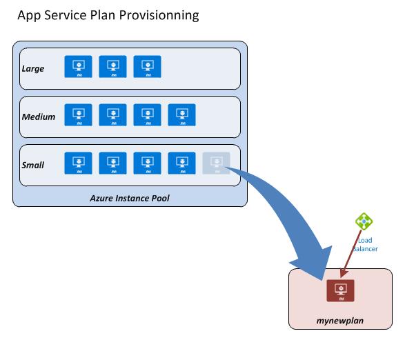 app-service-plan-provisioning