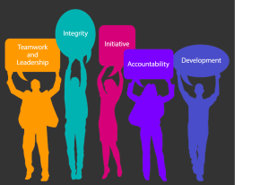 Performance Management graphic