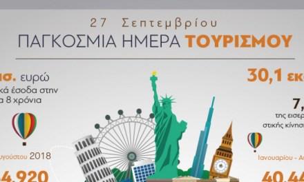 Η Ελλάδα γιορτάζει την Παγκόσμια Ημέρα Τουρισμού
